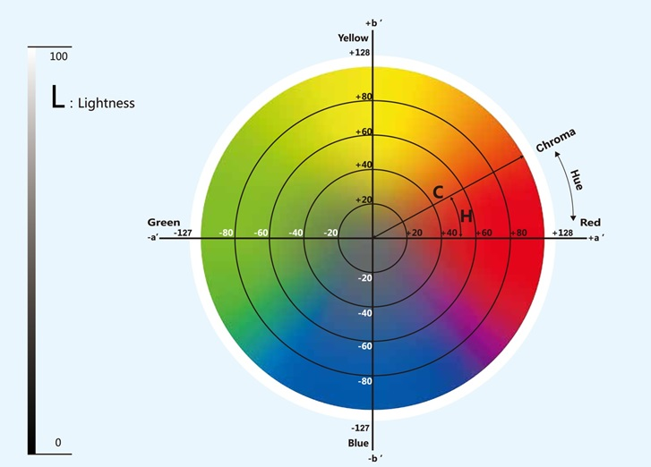 1509175259 - Colorimeter and Spectrophotometer Questions and Answers